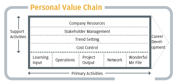 pizza hut porters value chain model And how does porter's value chain model fit with strategy strategy is your business' direction and the how, why, what, who and when of following that direction your strategic small business plan needs to include the chain analysis results as strategic action items.