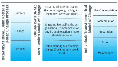 prochaska and diclemente s model of change a case study