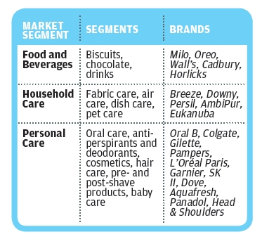 The world of fast-moving consumer goods - Career Guide | myStarjob com